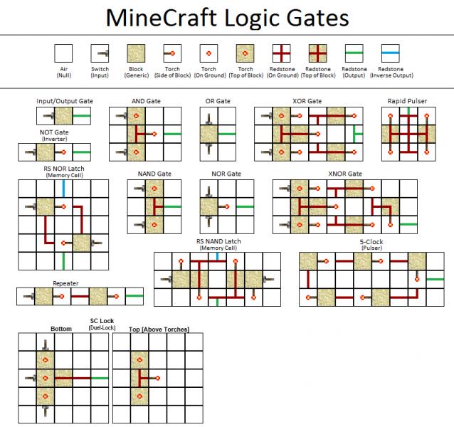 Ma ferme automatis e souterraine dans minecraft for Porte et logique
